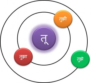 learn marathi possessive adjectives