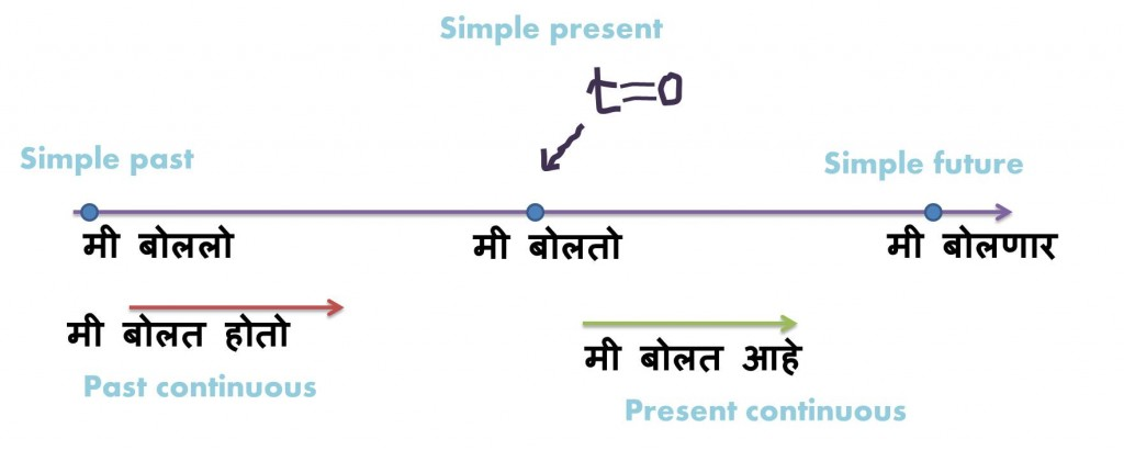 marathi simple present tense ,past, future ,continuous,learn marathi online