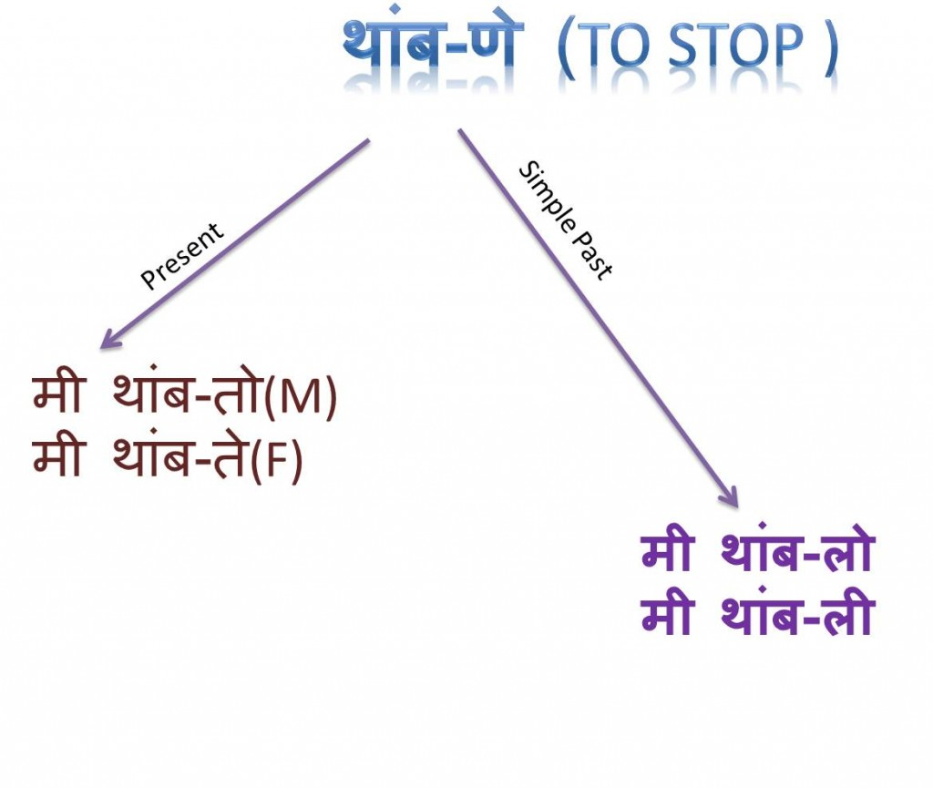 learn marathi past tense